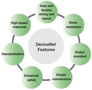 DeviceNet Features 2