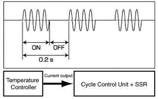 Power Controller: Difference between Various Controls in PID