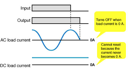 Solidstate Relay DC Load and AC Load FAQ India Omron IA