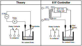 level switches operating principles technical guide india rh omron ap co in  wiring diagram wlc omron 61f-g-ap